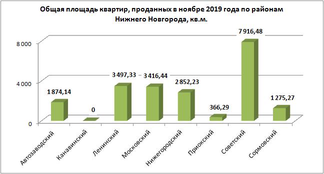 На 45,9% меньше «долевых» сделок с новостройками зафиксировано в ноябре в Нижегородской области - фото 3